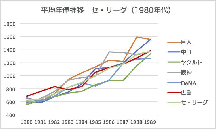 プロ野球年収推移