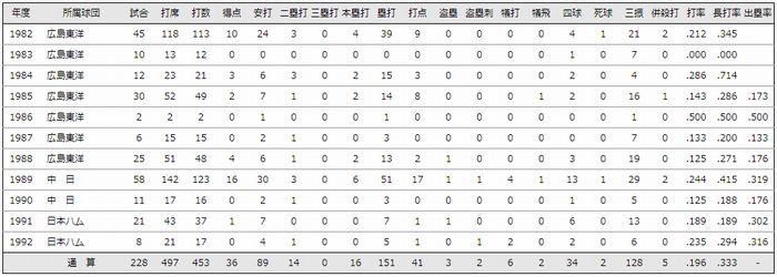斎藤浩行現役時代の成績